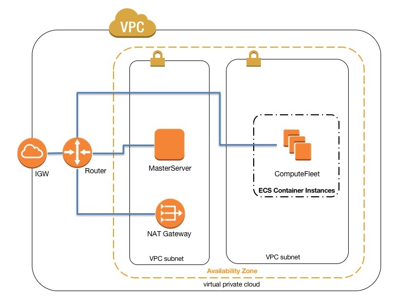 Network Configurations — AWS ParallelCluster 2 4 1